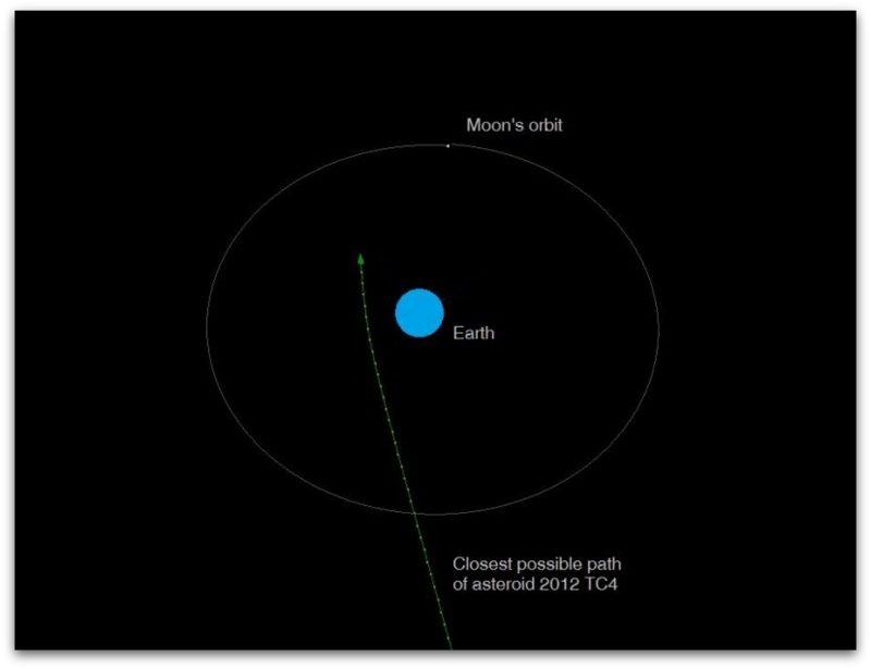 Голем како зграда   Астероид ќе прелета  за влакно  покрај Земјата   Видео илустрација