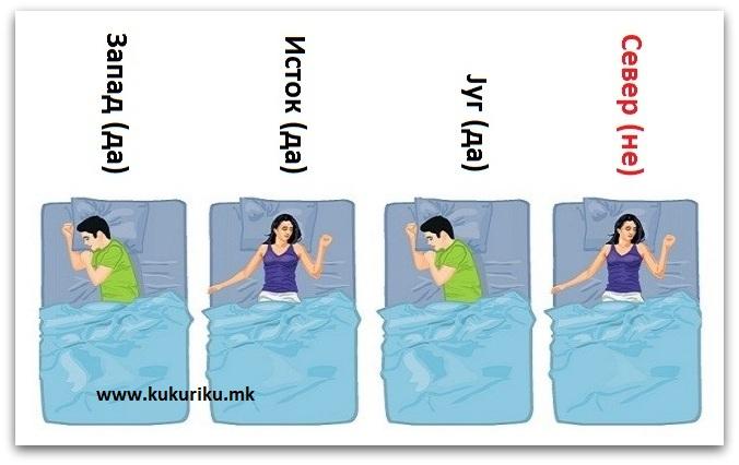 Еве зошто не треба да спиете со главата кон север